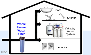 How To Choose A Whole House Water Filter Jerry S Plumbing